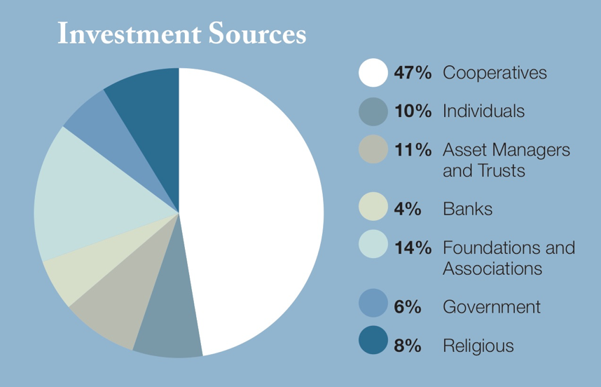 Pie chart of Shared Capital's funding sources.