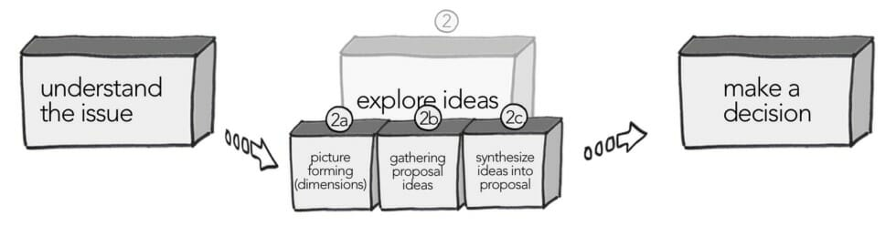 The three parts of exploring ideas: picture forming, gathering proposals, synthesize ideas.