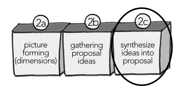 synthesize ideas into proposal.