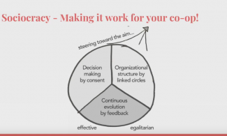 Pie chart with three parts of sociocracy: decision making by consent, organizational structure by linked circles, and continuous evolution by feedback.